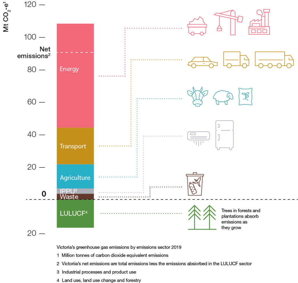 Figure 1 Victorias greenhouse gas emissions by sector 1