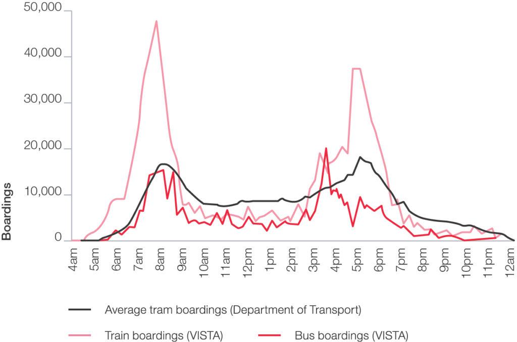 Figure 13 MelbourneOCOs public transport use is highest in peak periods 300dpi 2