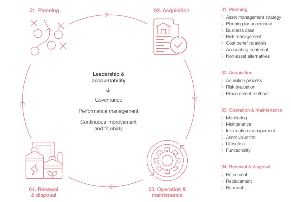 Figure 15 The asset managment lifecycle