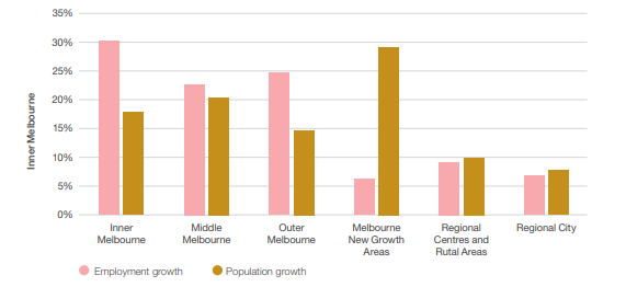 Figure 17 Comparison of employment and population growth projections