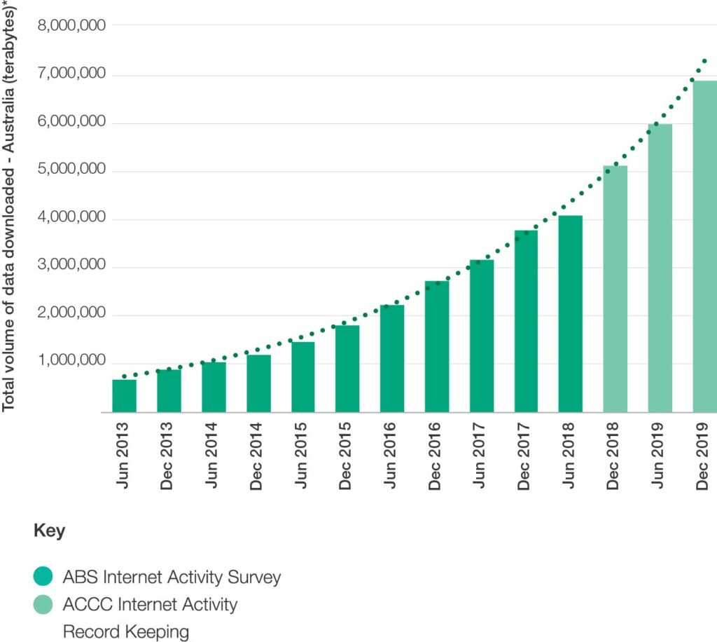 Figure 6 Australians have rapidly increased their internet usage 300dpi 2