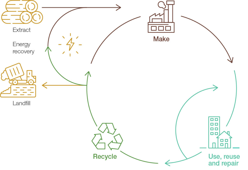 Figure 8 Resource flows in a circular economy 300dpi 1