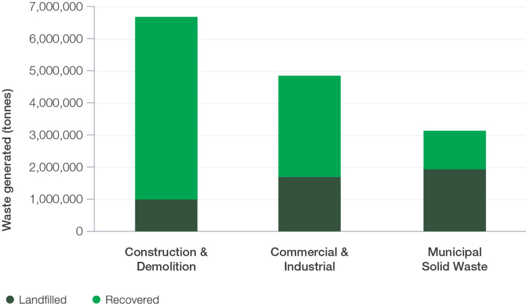 Figure 9 Municipal resource recovery rates are the lowest 300dpi 2