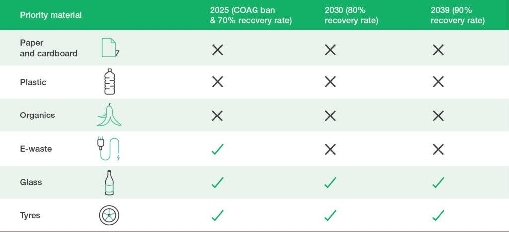 Table 1 Current processing facilities cannot meet future COAG targets for all materials 300dpi