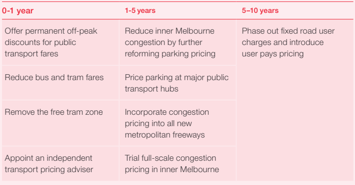 Table 2 Timing of proposed transport network pricing reforms